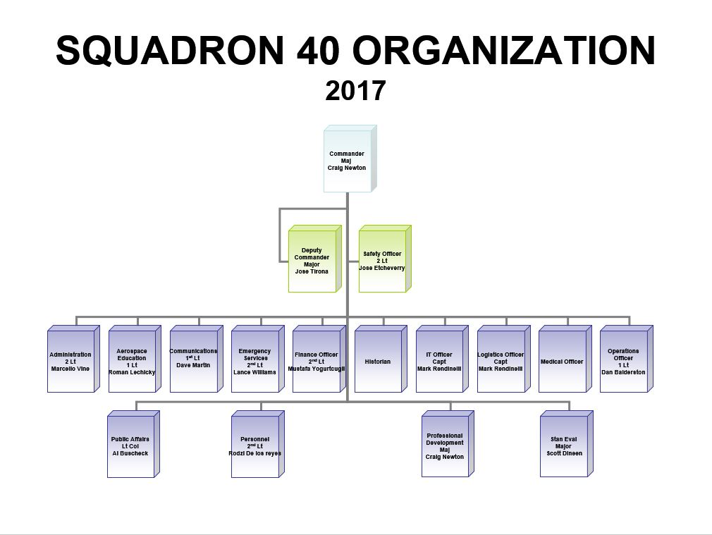 Iom Regional Geograhical Coverage additionally Px Colombo Municipal Council moreover G Ex New also Players Tribuneupdated in addition Harriscountyorgchart Web. on organizational structure chart